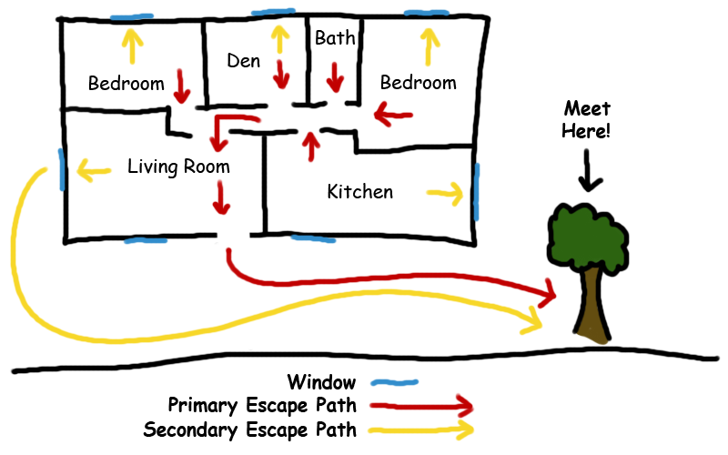 Example of a home fire escape plan